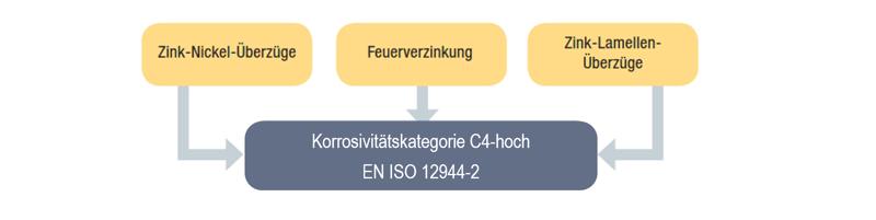 Übersicht HCP-C4-hoch