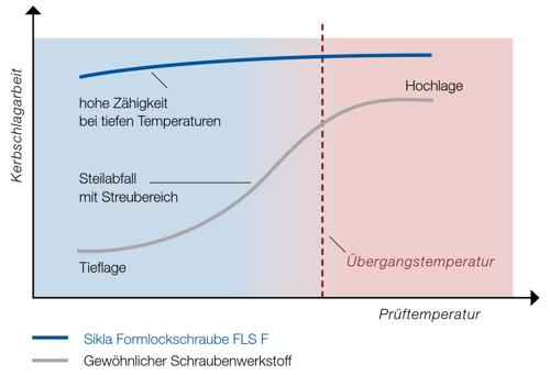 Diagramm FLS bei Kälte